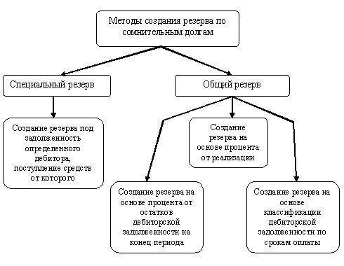 Финансовый актив или группа